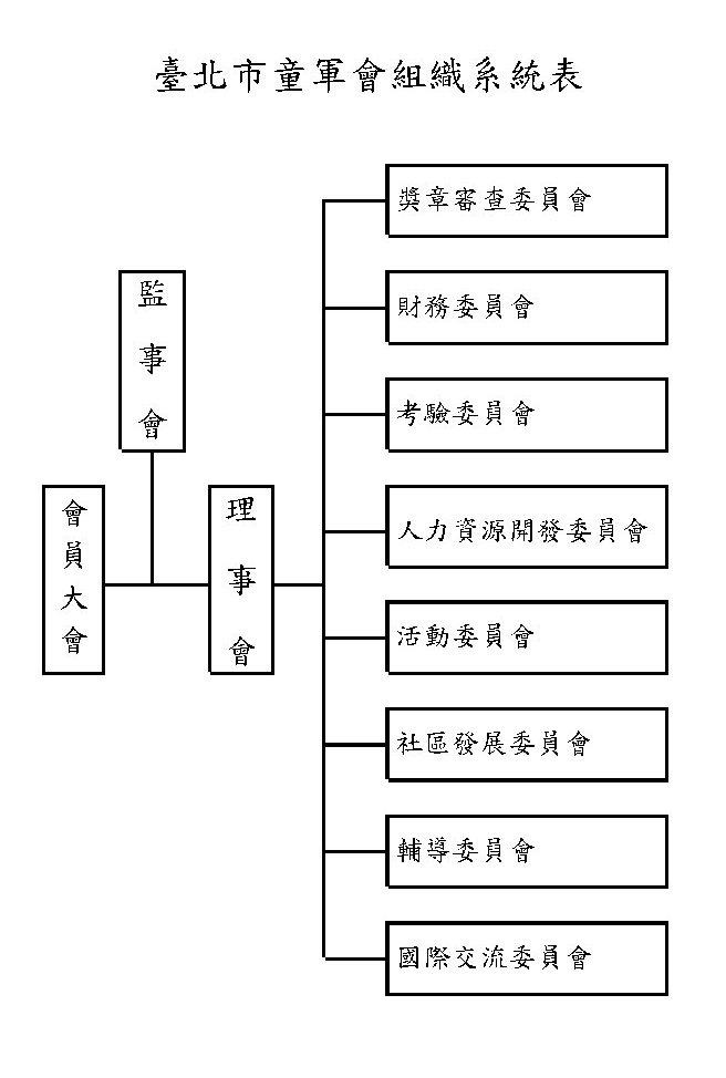 臺北市童軍會組織系統表